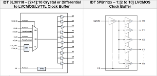 Buff Up Your Design With Idt Clock Buffers Idt