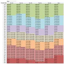 Good Resting Heart Rate Chart Reference Table Sports