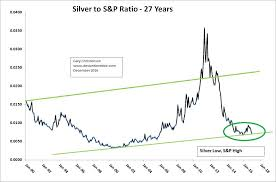 Live Chart Silver Price Silver To S P 500 Ratio Suggests Big Upside Ahead For Silver