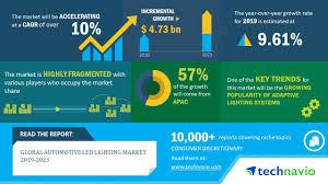 Us Led Lighting Market Size Global Automotive Led Lighting Market 2019 2023 Emergence