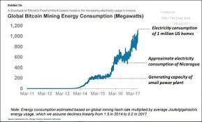 Electricity Usage Comparison Chart Electricity To Mine One Btc Altcoin Comparison Chart Vastava