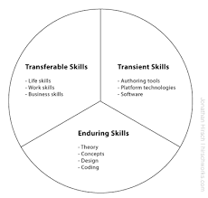 Define Transferable Skills What Do We Mean By Skills Anyway Jonathan Hirsch Hirschworks