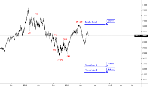 Hkg33 Charts And Quotes Tradingview
