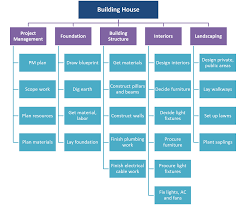 Defining Activities In A Project Project Management
