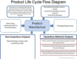 Plant Life Cycle Flow Chart Cte Advanced Studeis Sarah Kilpatrick