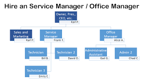 Staffing Company Org Chart The Ideal Org Chart For An I T Company The Channelpro Network