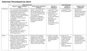 Inherited Thrombophilias Chart Blood Clots