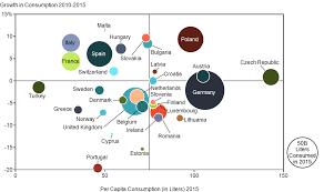 European Beer Consumption Mekko Graphics