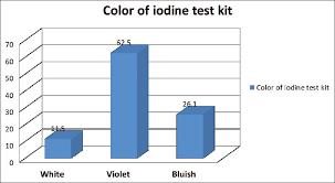 Iodine Color Chart View Image