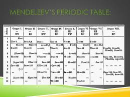 Periodic Classification of Elements - ppt video online download