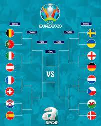 EURO 2020'de grup maçları sona erdi! İşte son 16 turu eşleşmeleri - Aspor