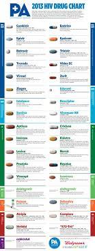 Hiv Drug Chart Nursing School Pharmacology Nursing