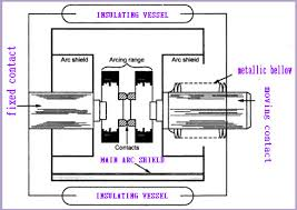 vacuum circuit breaker construction, working and its applicatons circuit breaker diagram template at Circuit Breaker Diagram