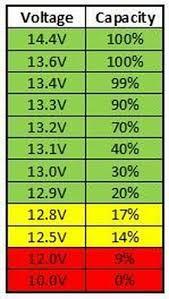 12v Battery Life Chart Diy Lifepo4 Solar Battery Mobile Solar Power Made Easy