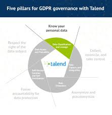 Software Classification Chart Data Classification And Lineage For Gdpr Talend