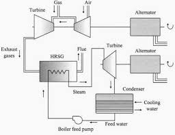 an overview of combined cycle power plant gas power plant diagram working principle of combined cycle gas turbine (cctg) plant