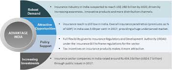 New India Health Insurance Policy Premium Chart Insurance Sector In India Industry Overview Market Size