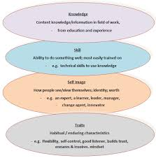 Competencies Meaning Competency Ice Berg Model Meaning And Its Components