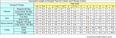 Pipe Elbow Length Chart Resistance And Fittings Equivalent Length In Hot Water Systems