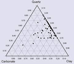 Free Printable Ternary Diagram Paper Triangular Graph Paper