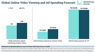 Tv Guide Chart For Short Crossword Video Marketing Trends 2020 Smart Insights