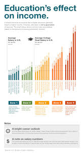 effect of internet on education power searching google internet  best ideas about infographic education education and income impact