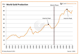 Gold Supply Chart What Gold Supply Crunch Mining Com