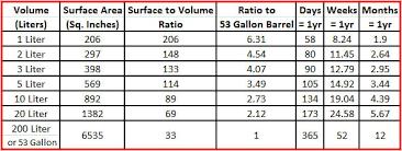 barrel size why do small oak barrels age liquor faster red head oak barrels