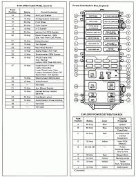 2007 ford explorer fuse panel diagram ranger box instrument 2004 2007 ford escape fuse box diagram manual 2007 ford explorer fuse panel diagram icon 2007 ford explorer fuse panel diagram 2003 box details