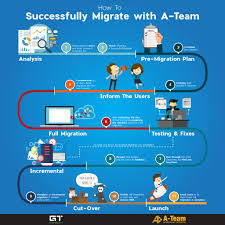 - Planning Infographic Gtconsult Migration Sharepoint