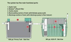residential advantex® treatment systems ax20 rt advantex ax rt functional parts diagram raw sewage enters the septic tank