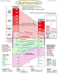 blood pressure charts for adults blood pressure chart 49 jpg
