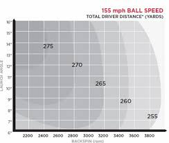Golf Ball Speed Chart Golf Club Length Online Charts Collection