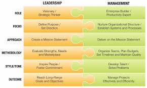 Example Of Management Skills 650 Word Coursework Coursework Example About Healthcare Leadership