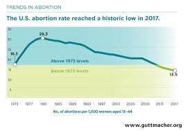Abortion Numbers At Lowest Level Since 1973