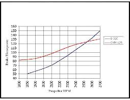 Firewall Forward Aero Engines Horsepower Comparison Chart
