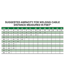 Amp Rating For Welding Cable Chart Edoos Caribbean