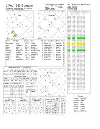 Birth Chart 0800 I Am In A Emotionally Tough Phase In Life Dealing With A