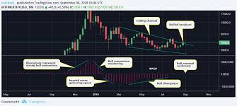 Macd Chart Bitcoin Bitcoin Price Indicator Turns Bullish For First Time In 8