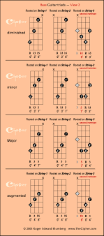 The Four Triads On Bass Guitar View 2 _ Thecipher Com In