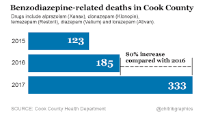 Xanax And Opioids Prove Lethal Mix As Deaths Soar Its A