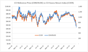Western Canadian Select Crude Oil Price Chart Canadian Crude Index Auspice