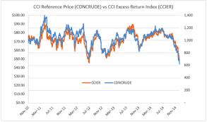 Canadian Crude Index Auspice
