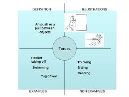 Frayer Model Language Arts Forces Vocabulary Frayer Model Powerpoint By Kim Sal The Science Gal