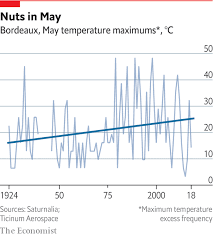 Climate Change Temperature Chart Climate Change Is Forcing Winemakers To Move Further From