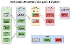 Advising For General Mathematics Pacific University