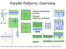 Programming Patterns Cool Parallel Algorithms ICT Seneca