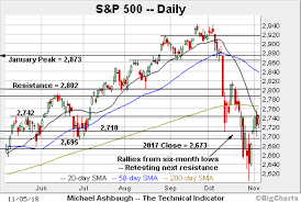Xli Chart Charting The S P 500s November Bounce Ahead Of U S