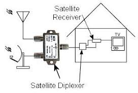 satellite diplexer signal combiner and splitter traditional use of satellite diplexers