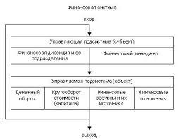 Финансовый менеджмент как система управления Рис 2 Иерархическая структура финансового менеджмента